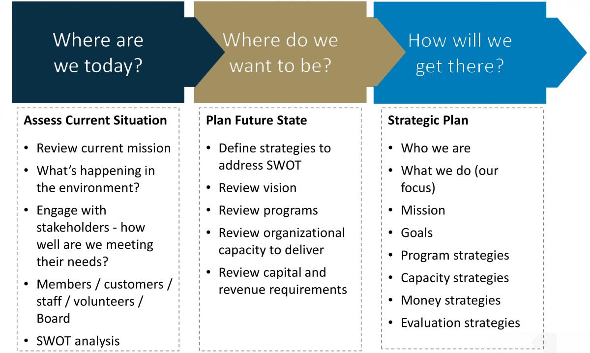 aspirational goals vision statements strategic planning business